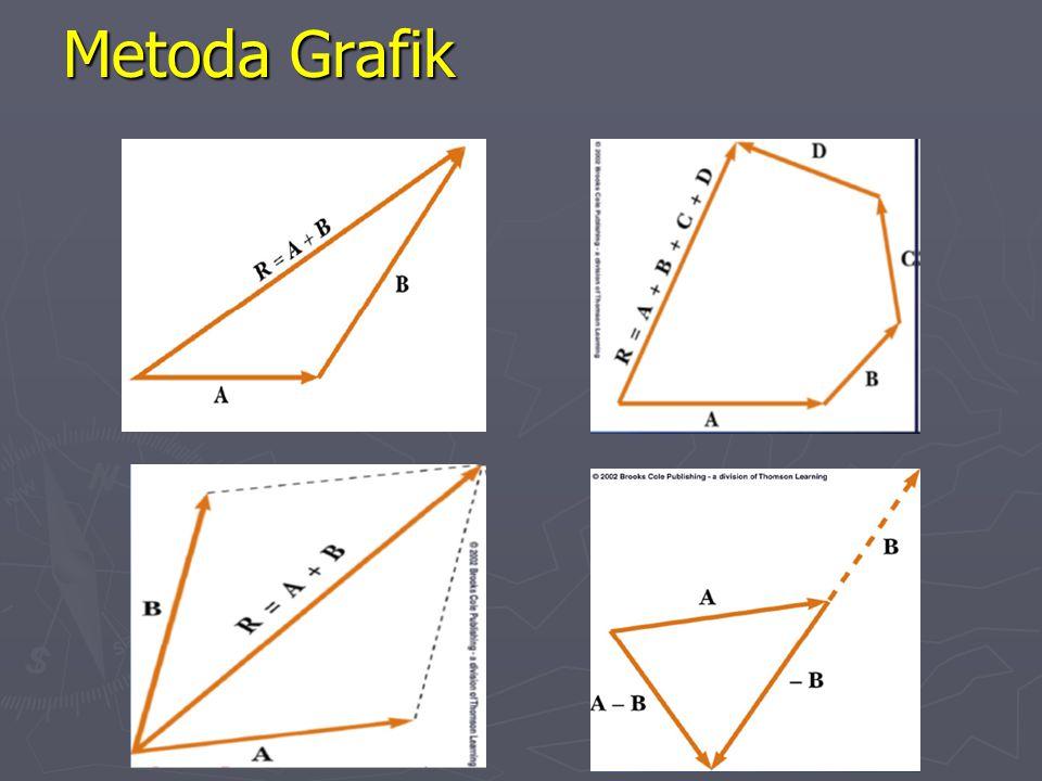 Penjumlahan Vektor ► Ketika menjumlahkan vektor, arah vektor dimasukan dalam perhitungan ► Satuan harus sama ► Metode grafik ► Metode aljabar