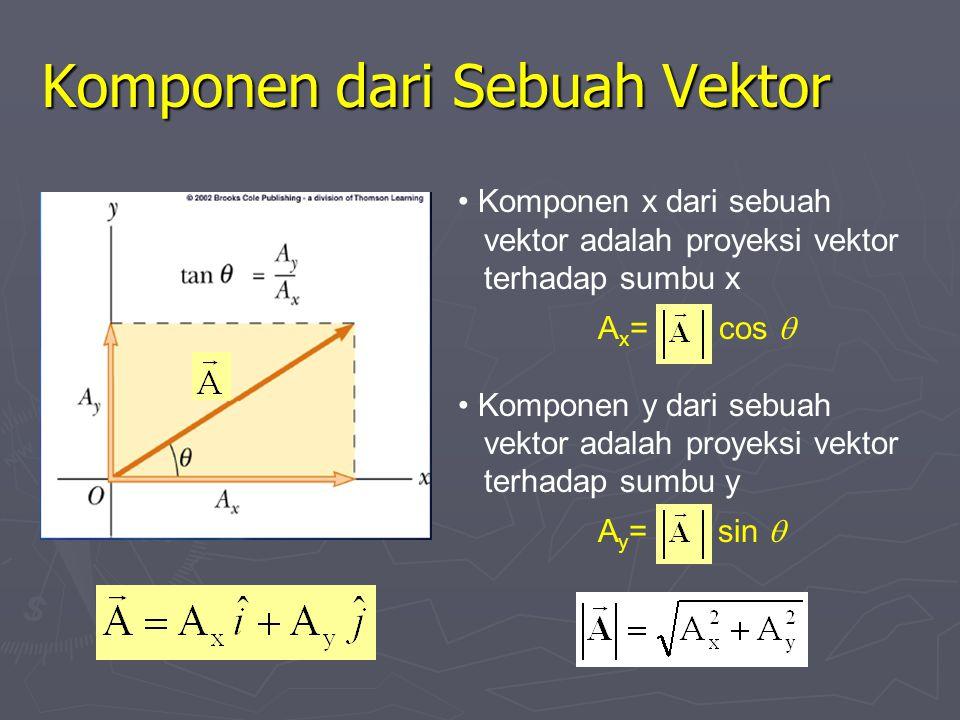 Perkalian atau Pembagian Vektor oleh Skalar ► Hasil perkalian atau pembagian vektor oleh skalar adalah sebuah vektor ► Besar vektor hanya dapat dikali atau dibagi oleh skalar ► Jika skalar positif, maka arah vektor hasil perkalian atau pembagian searah dengan vektor awal ► Jika skalar negatif, maka arah vektor hasil perkalian atau pembagian berlawanan arah dengan vektor awal