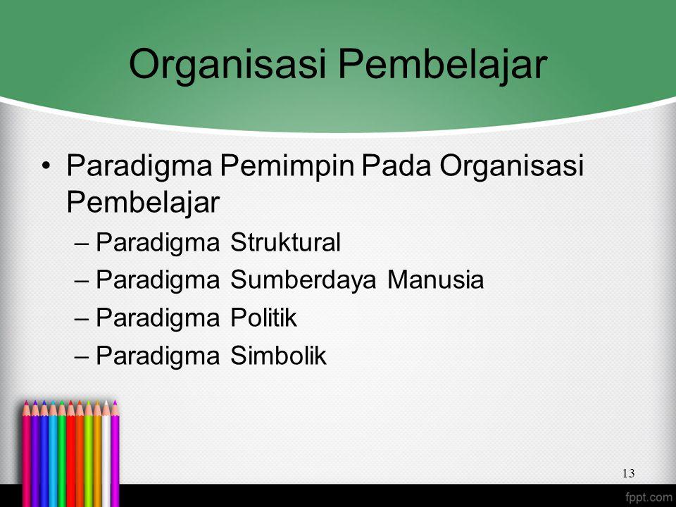 Organisasi Pembelajar Paradigma Pemimpin Pada Organisasi Pembelajar –Paradigma Struktural –Paradigma Sumberdaya Manusia –Paradigma Politik –Paradigma