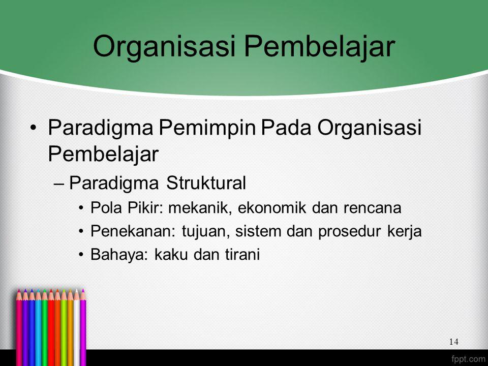 Organisasi Pembelajar Paradigma Pemimpin Pada Organisasi Pembelajar –Paradigma Struktural Pola Pikir: mekanik, ekonomik dan rencana Penekanan: tujuan,