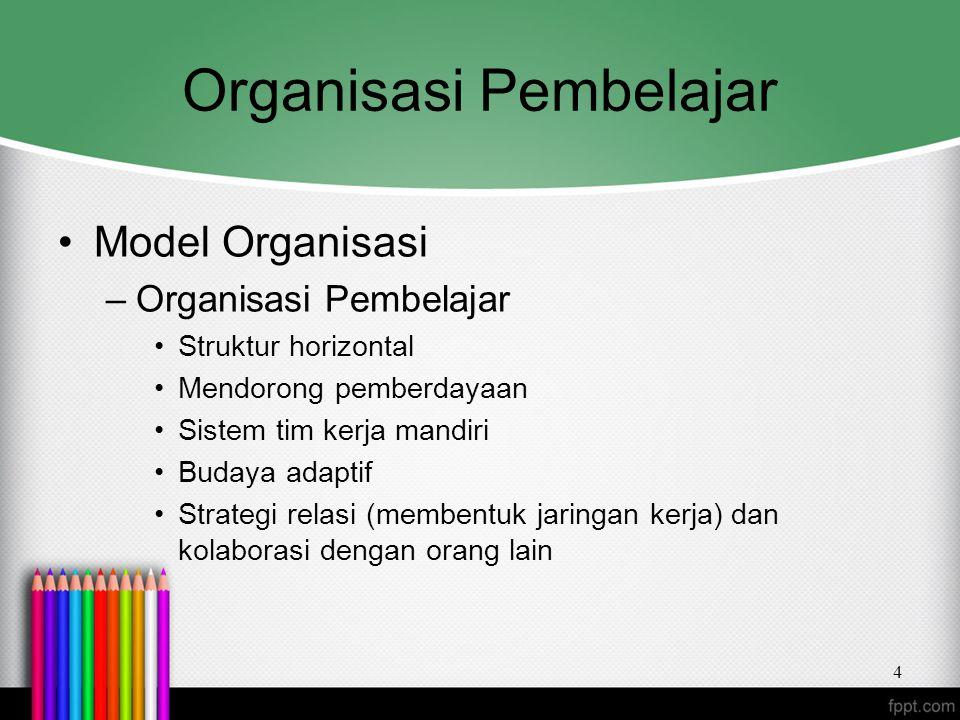 Organisasi Pembelajar Model Organisasi –Organisasi Pembelajar Struktur horizontal Mendorong pemberdayaan Sistem tim kerja mandiri Budaya adaptif Strat