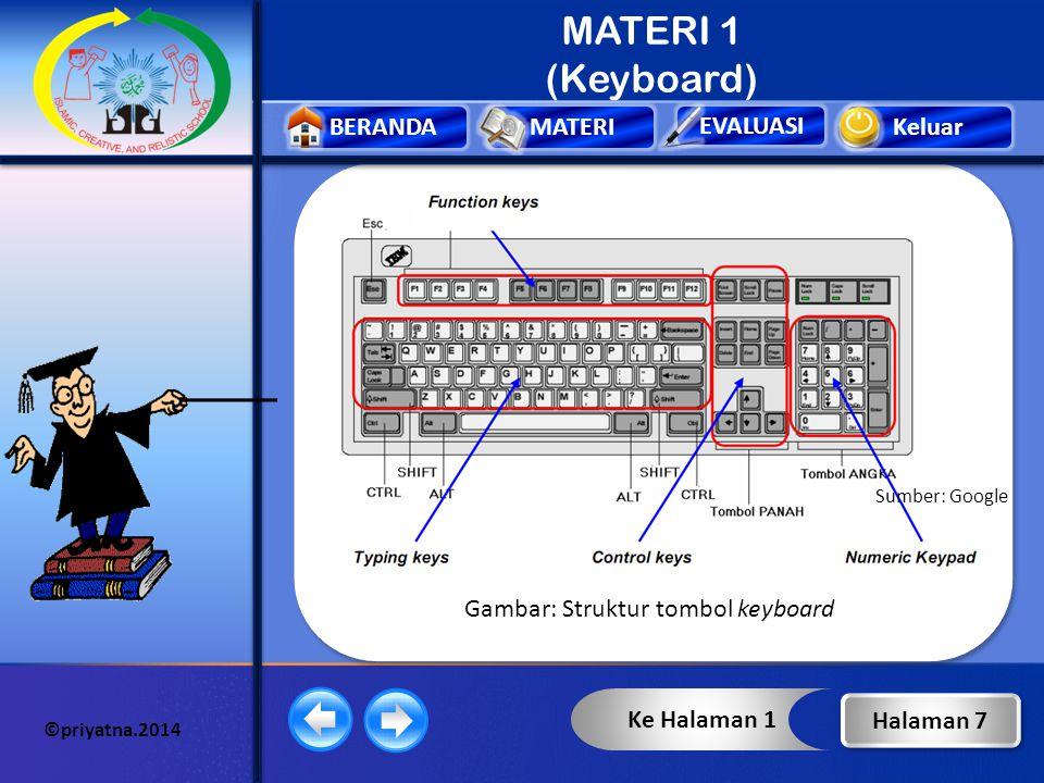 Keluar EVALUASI BERANDAMATERI ©priyatna.2014 MATERI 1 (Keyboard) Struktur tombol padaKeyboard terbagi menjadi 4, yaitu : TOMBOL KEYBOARD Ketik (typing