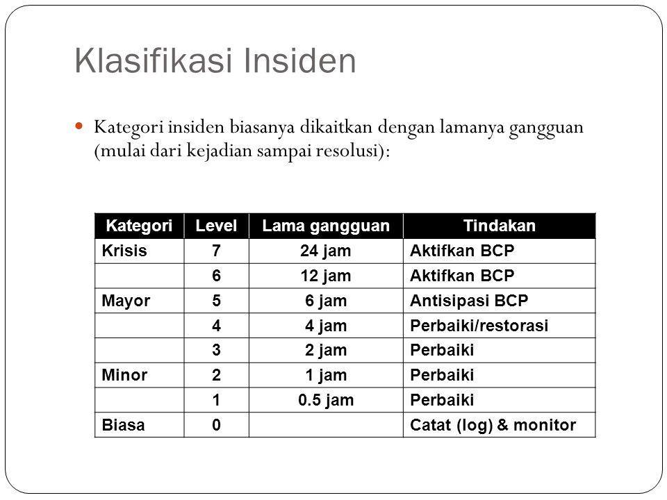 Klasifikasi Insiden Kategori insiden biasanya dikaitkan dengan lamanya gangguan (mulai dari kejadian sampai resolusi): KategoriLevelLama gangguanTindakan Krisis724 jamAktifkan BCP 612 jamAktifkan BCP Mayor56 jamAntisipasi BCP 44 jamPerbaiki/restorasi 32 jamPerbaiki Minor21 jamPerbaiki 10.5 jamPerbaiki Biasa0 Catat (log) & monitor 12