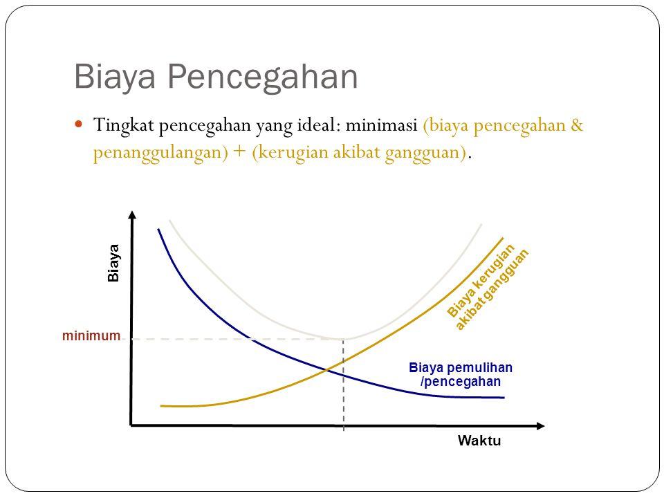 Biaya Pencegahan 17 Tingkat pencegahan yang ideal: minimasi (biaya pencegahan & penanggulangan) + (kerugian akibat gangguan). Waktu Biaya Biaya pemuli
