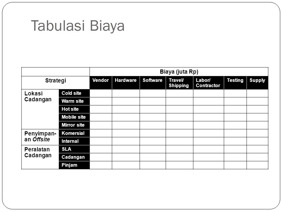 Tabulasi Biaya Biaya (juta Rp) Strategi VendorHardwareSoftwareTravel/ Shipping Labor/ Contractor TestingSupply Lokasi Cadangan Cold site Warm site Hot