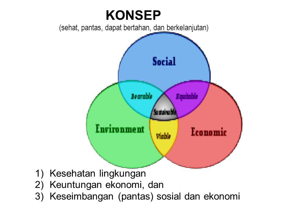 1) Kesehatan lingkungan 2) Keuntungan ekonomi, dan 3) Keseimbangan (pantas) sosial dan ekonomi KONSEP (sehat, pantas, dapat bertahan, dan berkelanjutan)