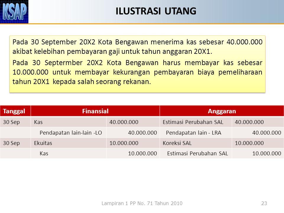 ILUSTRASI UTANG Pada 30 September 20X2 Kota Bengawan menerima kas sebesar 40.000.000 akibat kelebihan pembayaran gaji untuk tahun anggaran 20X1. Pada