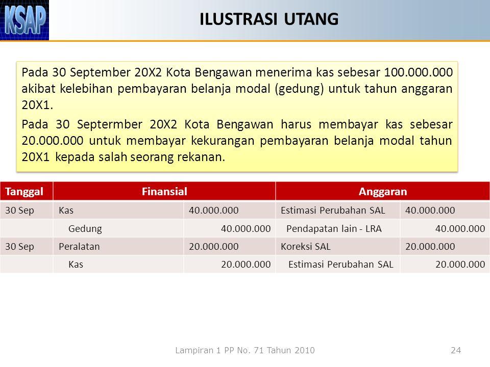 ILUSTRASI UTANG Pada 30 September 20X2 Kota Bengawan menerima kas sebesar 100.000.000 akibat kelebihan pembayaran belanja modal (gedung) untuk tahun a