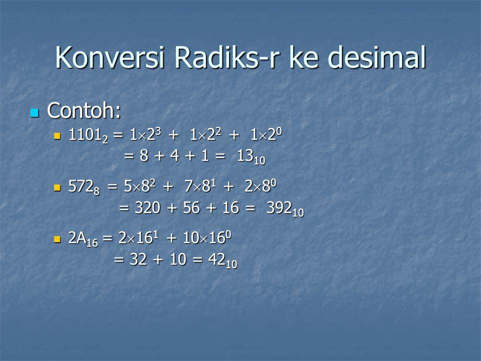 Konversi Radiks-r ke desimal Contoh: Contoh: 1101 2 = 1  2 3 + 1  2 2 + 1  2 0 1101 2 = 1  2 3 + 1  2 2 + 1  2 0 = 8 + 4 + 1 = 13 10 = 8 + 4 + 1 = 13 10 572 8 = 5  8 2 + 7  8 1 + 2  8 0 572 8 = 5  8 2 + 7  8 1 + 2  8 0 = 320 + 56 + 16 = 392 10 = 320 + 56 + 16 = 392 10 2A 16 = 2  16 1 + 10  16 0 2A 16 = 2  16 1 + 10  16 0 = 32 + 10 = 42 10 = 32 + 10 = 42 10