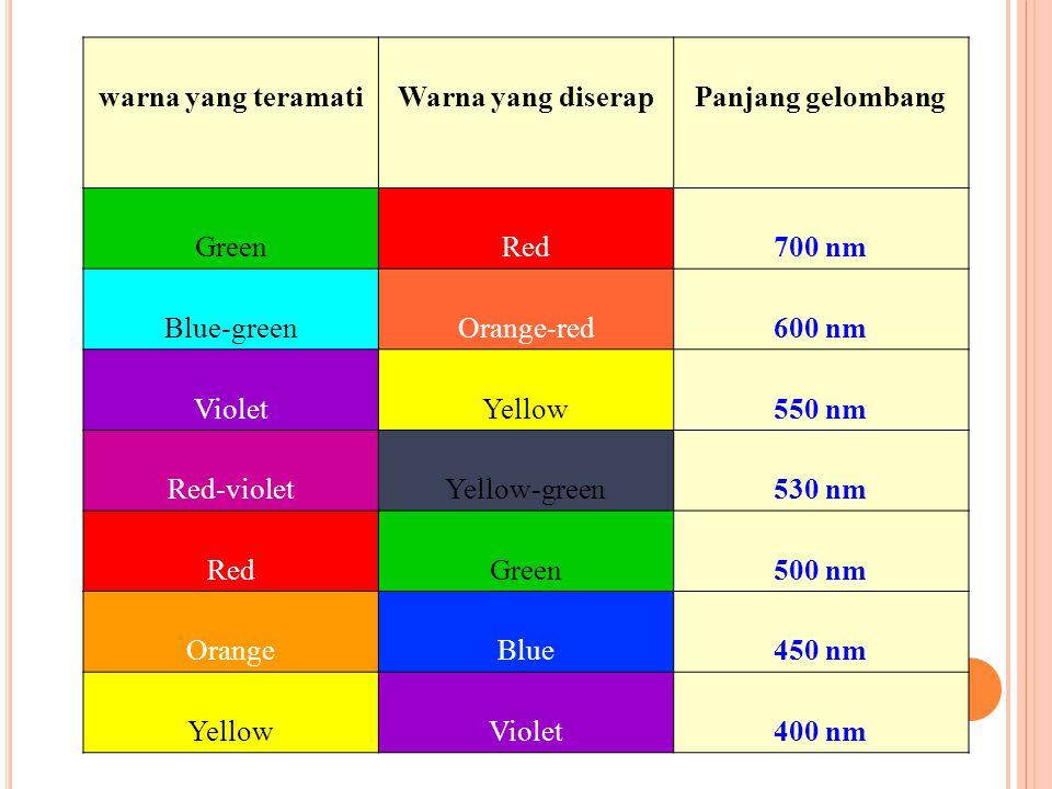 warna yang teramati Warna yang diserap Panjang gelombang Green Red 700 nm Blue-green Orange-red 600 nm Violet Yellow 550 nm Red-violet Yellow-green 53