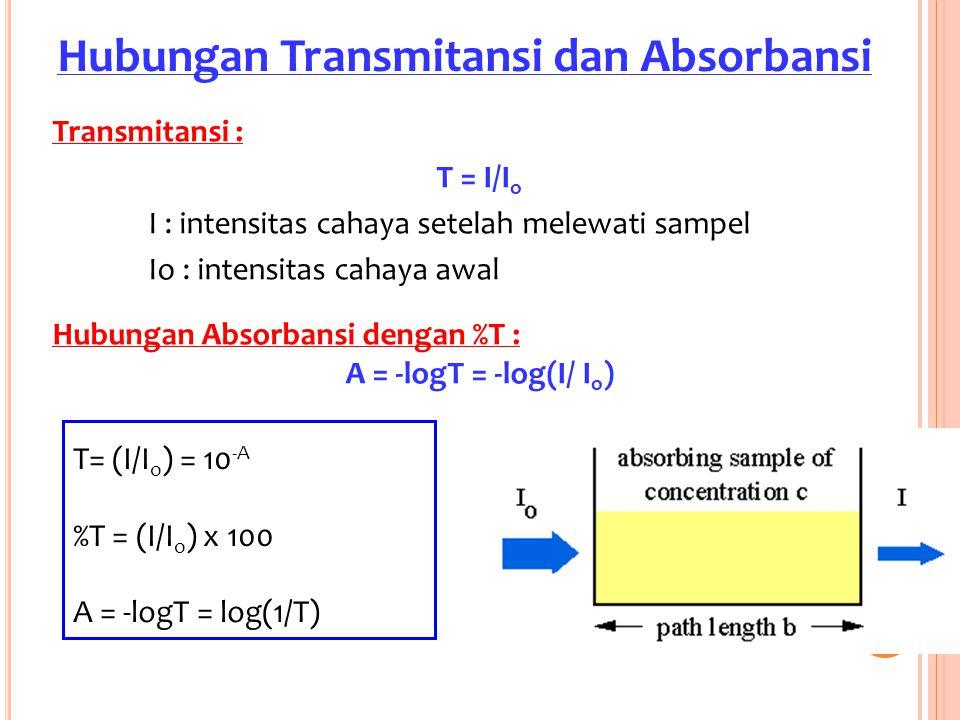 Transmitansi : T = I/I o I : intensitas cahaya setelah melewati sampel Io : intensitas cahaya awal Hubungan Absorbansi dengan %T : A = -logT = -log(I/