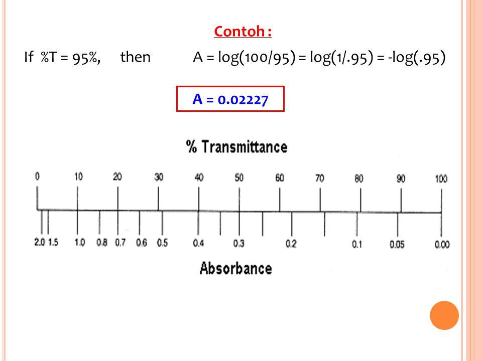 Contoh : If %T = 95%,then A = log(100/95) = log(1/.95) = -log(.95) A = 0.02227