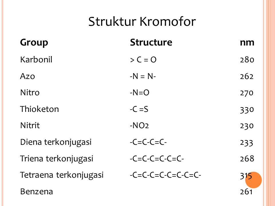 Struktur Kromofor GroupStructurenm Karbonil> C = O280 Azo-N = N-262 Nitro-N=O270 Thioketon-C =S330 Nitrit-NO2230 Diena terkonjugasi-C=C-C=C-233 Triena
