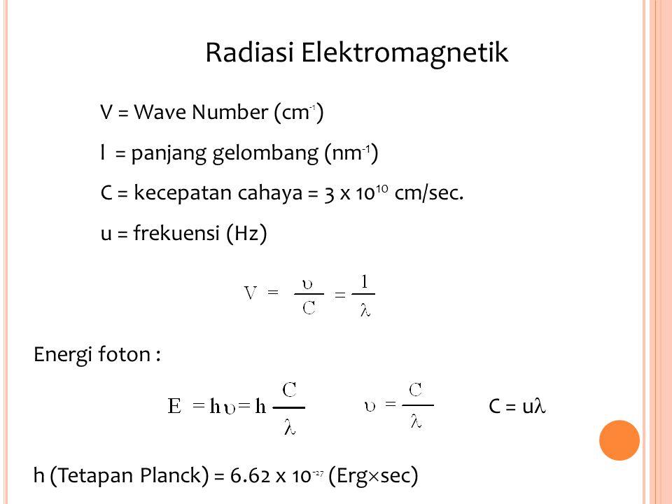 V = Wave Number (cm -1 ) l = panjang gelombang (nm -1 ) C = kecepatan cahaya = 3 x 10 10 cm/sec. u = frekuensi (Hz) Energi foton : h (Tetapan Planck)