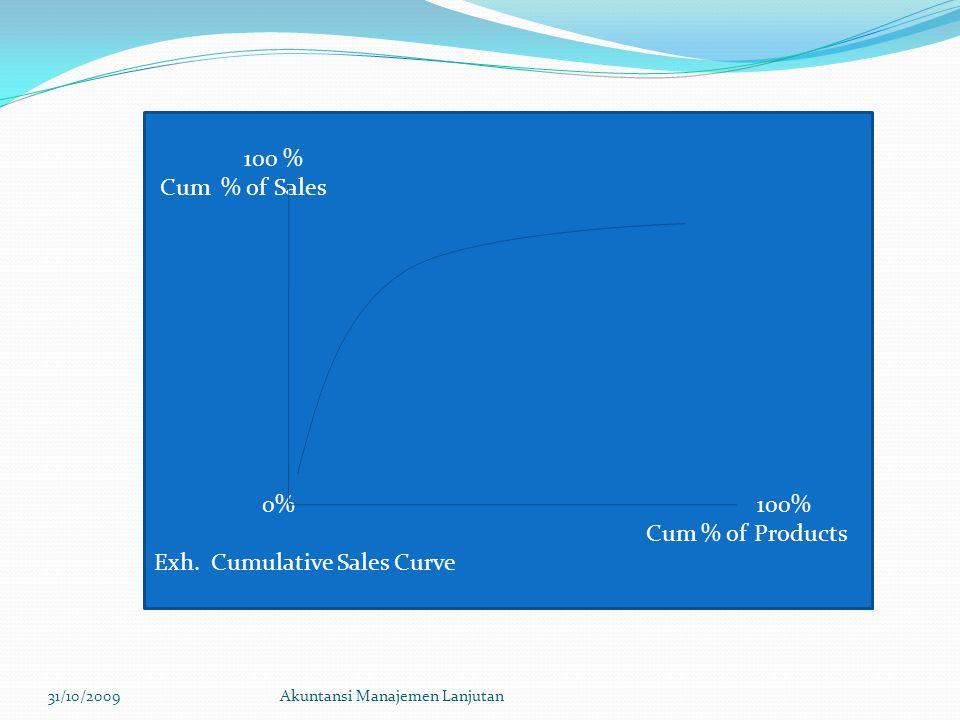 31/10/2009Akuntansi Manajemen Lanjutan 100 % Cum % of Sales 0% 100% Cum % of Products Exh. Cumulative Sales Curve