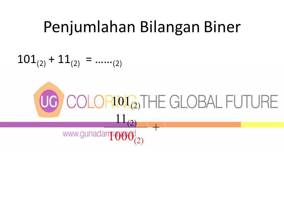 Penjumlahan Bilangan Biner 101 (2) + 11 (2) = …… (2) 101 (2) 11 (2) + 1000 (2)