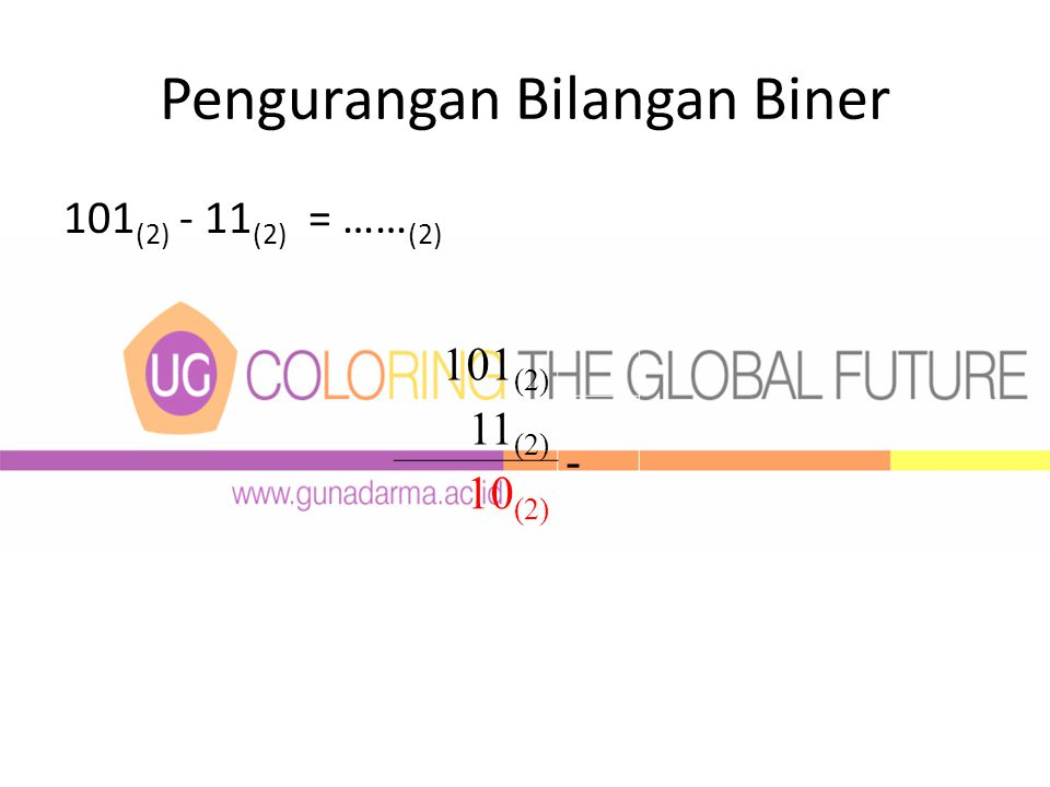 Pengurangan Bilangan Biner 101 (2) - 11 (2) = …… (2) 101 (2) 11 (2) - 10 (2)