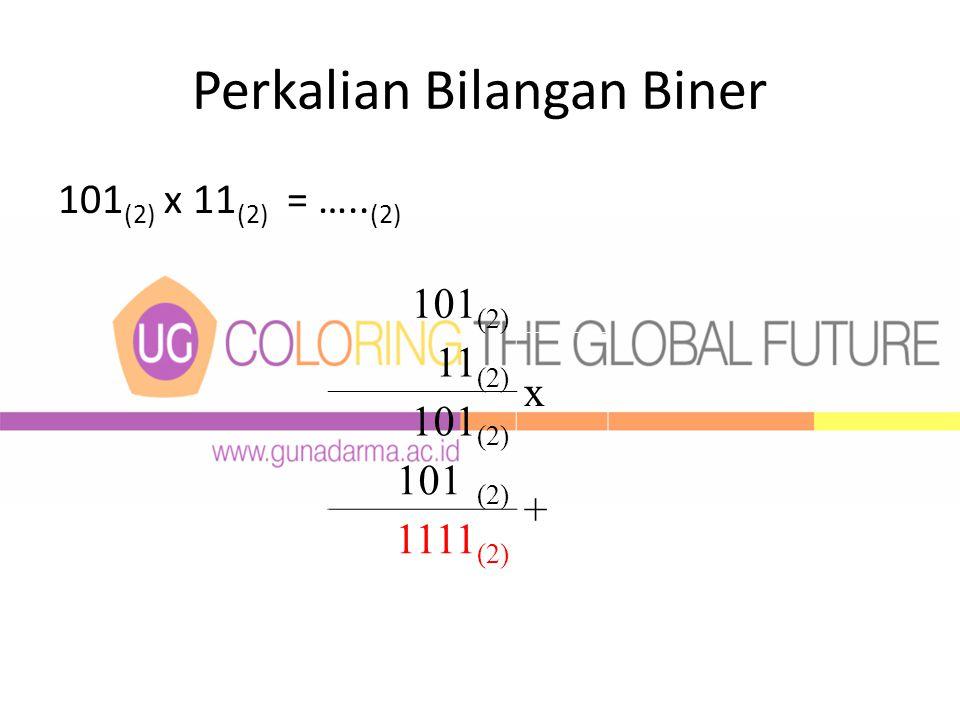 Perkalian Bilangan Biner 101 (2) x 11 (2) = ….. (2) 101 (2) 11 (2) x 101 (2) + 1111 (2)