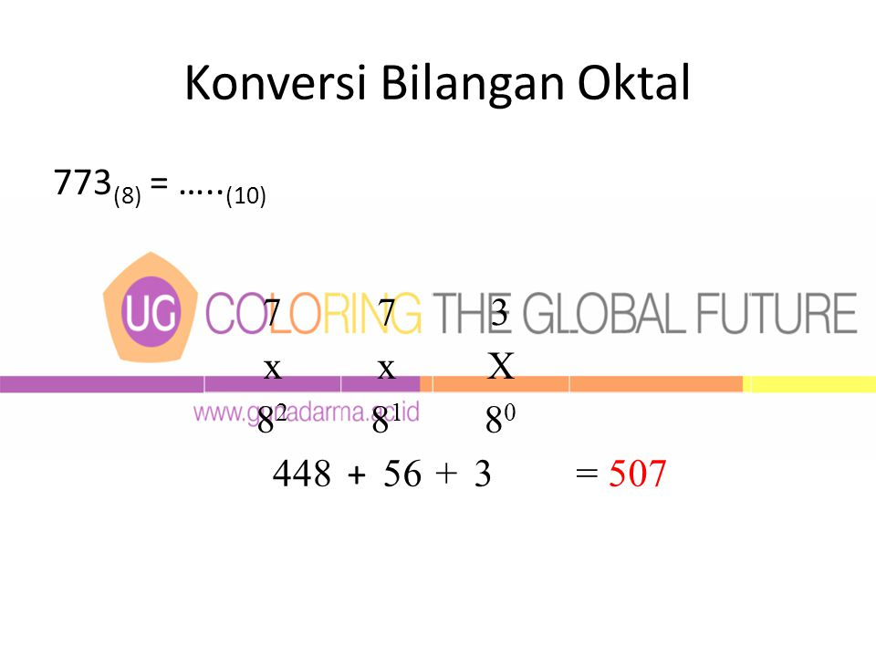 Konversi Bilangan Oktal 773 (8) = ….. (10) 773 xxX 8282 8181 8080 448 + 56+3= 507