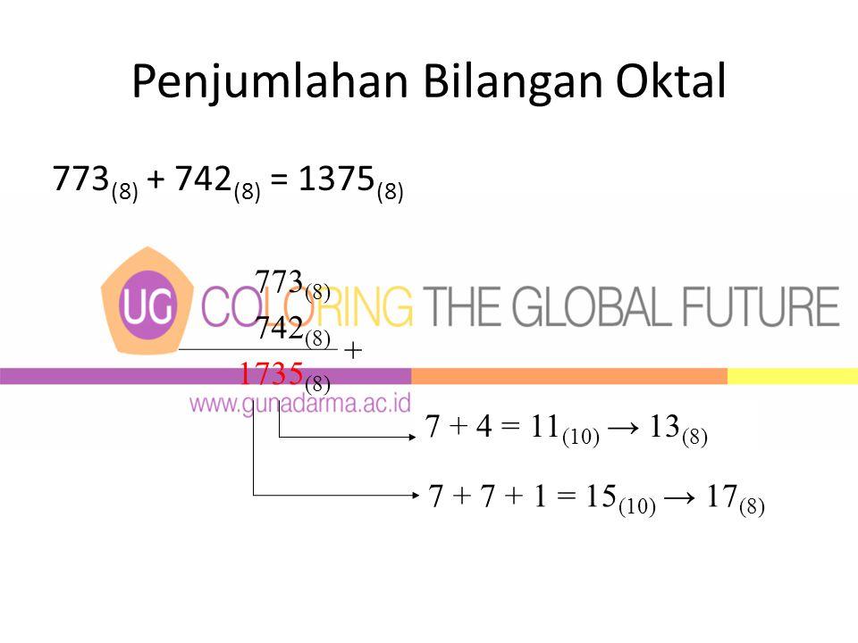 Penjumlahan Bilangan Oktal 773 (8) + 742 (8) = 1375 (8) 773 (8) 742 (8) + 1735 (8) 7 + 4 = 11 (10) → 13 (8) 7 + 7 + 1 = 15 (10) → 17 (8)