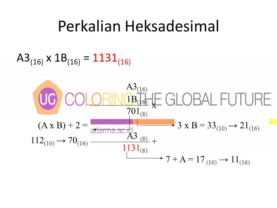 Perkalian Heksadesimal A3 (16) x 1B (16) = 1131 (16) A3 (16) 1B (16) x 701 (8) A3 (8) + 1131 (8) 3 x B = 33 (10) → 21 (16) (A x B) + 2 = 112 (10) → 70 (16) 7 + A = 17 (10) → 11 (16)