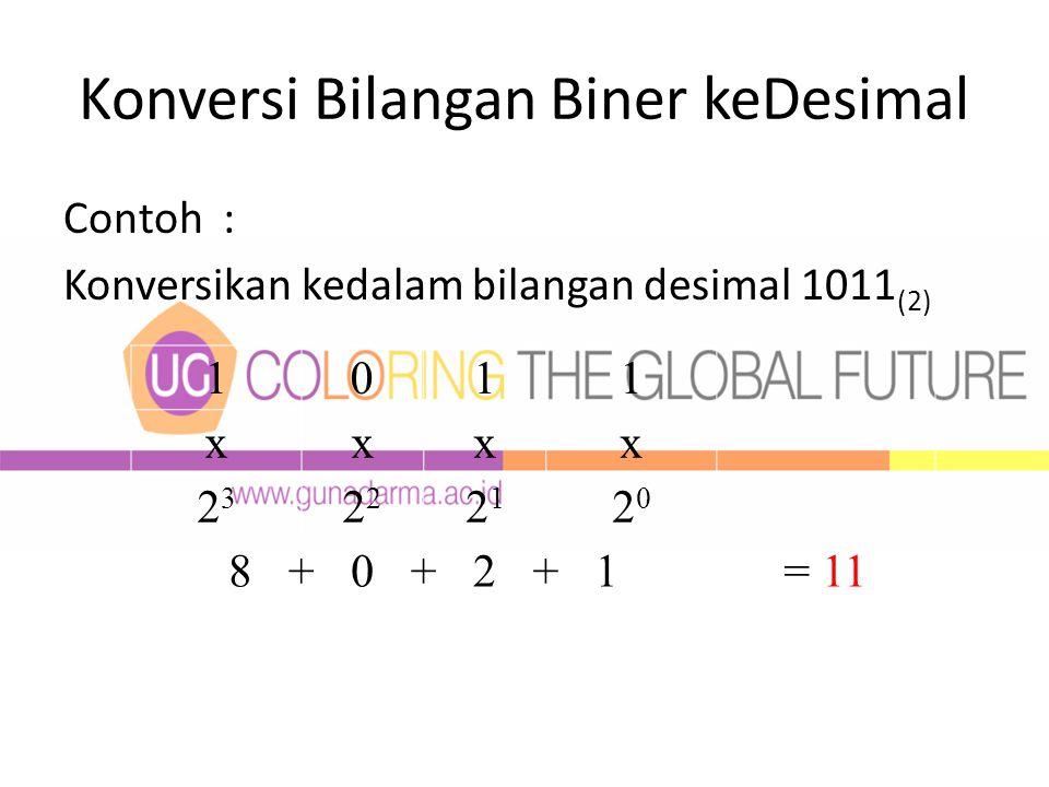 Konversi Bilangan Biner keDesimal Contoh : Konversikan kedalam bilangan desimal 1011 (2) 1011 xxxx 23232 2121 2020 8+0+2+1= 11