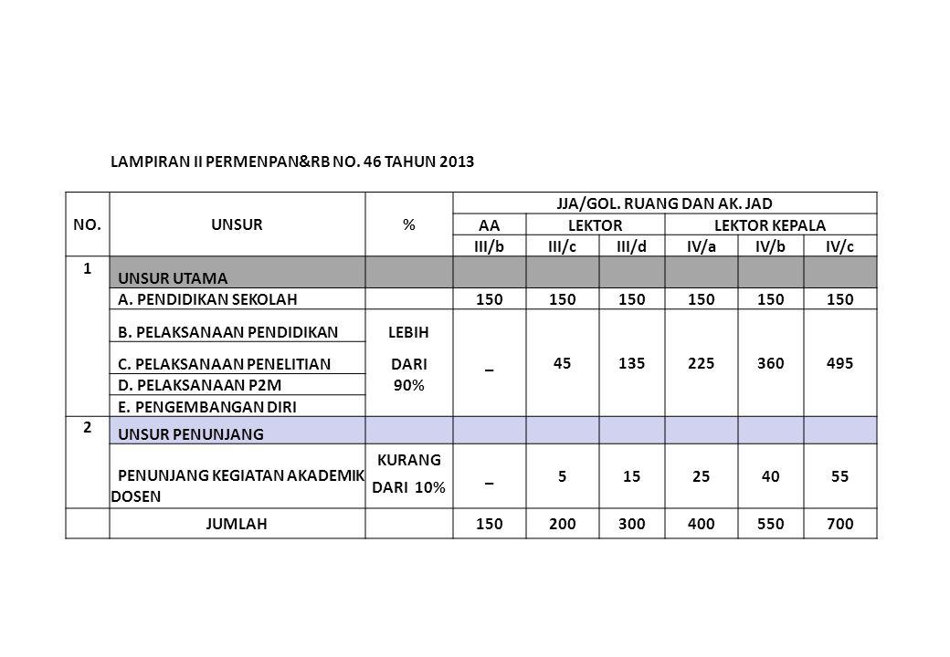 LAMPIRAN II PERMENPAN&RB NO. 46 TAHUN 2013 NO.UNSUR% JJA/GOL.