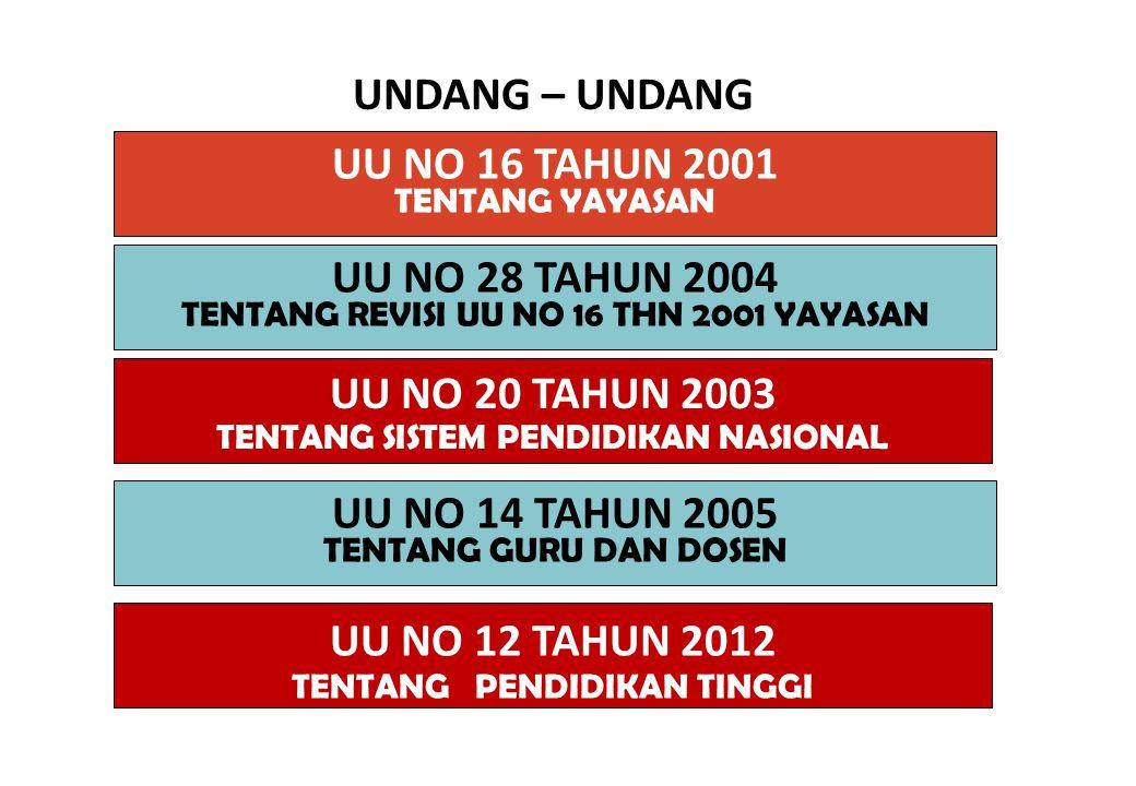UU NO 12 TAHUN 2012 TENTANG PENDIDIKAN TINGGI UU NO 14 TAHUN 2005 TENTANG GURU DAN DOSEN UU NO 20 TAHUN 2003 TENTANG SISTEM PENDIDIKAN NASIONAL UNDANG – UNDANG UU NO 16 TAHUN 2001 TENTANG YAYASAN UU NO 28 TAHUN 2004 TENTANG REVISI UU NO 16 THN 2001 YAYASAN