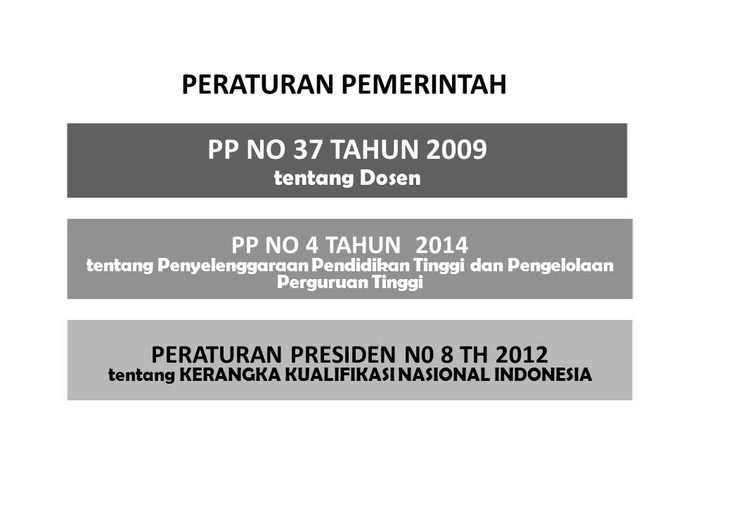 PERATURAN PEMERINTAH PP NO 4 TAHUN 2014 tentang Penyelenggaraan Pendidikan Tinggi dan Pengelolaan Perguruan Tinggi PP NO 37 TAHUN 2009 tentang Dosen PERATURAN PRESIDEN N0 8 TH 2012 tentang KERANGKA KUALIFIKASI NASIONAL INDONESIA