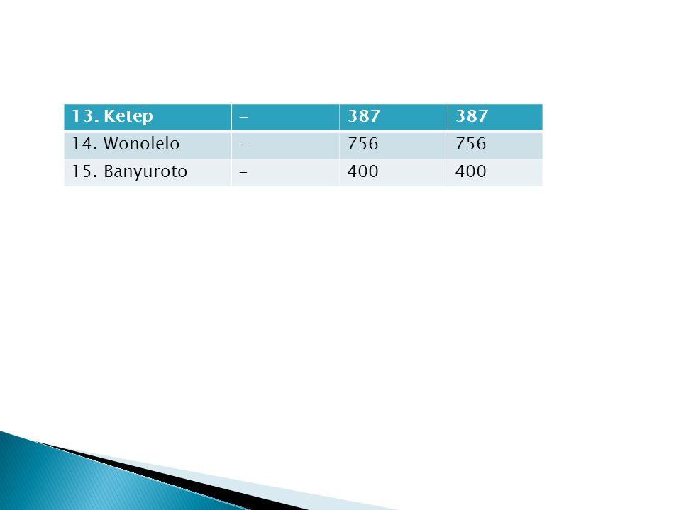 13. Ketep-387 14. Wonolelo-756 15. Banyuroto-400