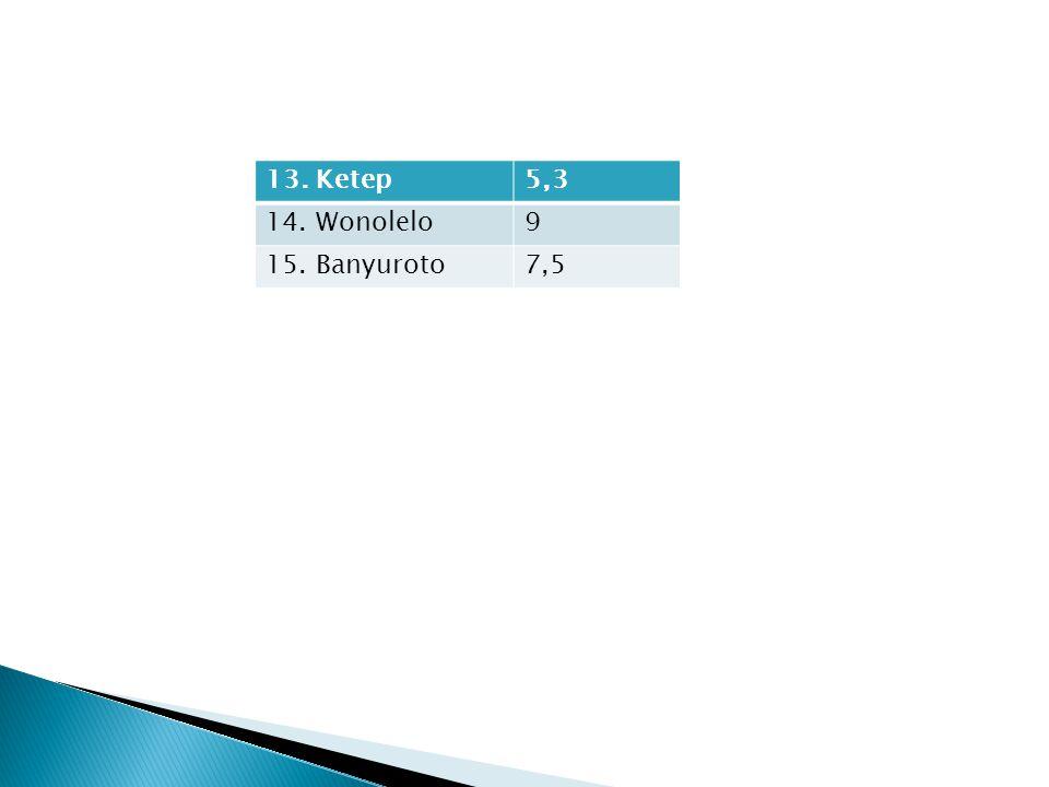 13. Ketep5,3 14. Wonolelo9 15. Banyuroto7,5