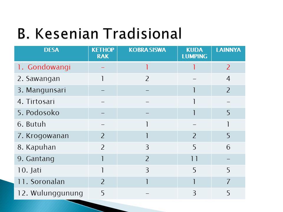 DESAKETHOP RAK KOBRA SISWAKUDA LUMPING LAINNYA 1.Gondowangi-112 2. Sawangan12-4 3. Mangunsari--12 4. Tirtosari--1- 5. Podosoko--15 6. Butuh-1-1 7. Kro