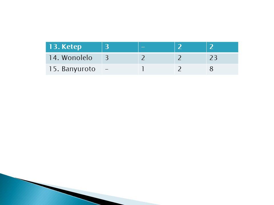 13. Ketep3-22 14. Wonolelo32223 15. Banyuroto-128