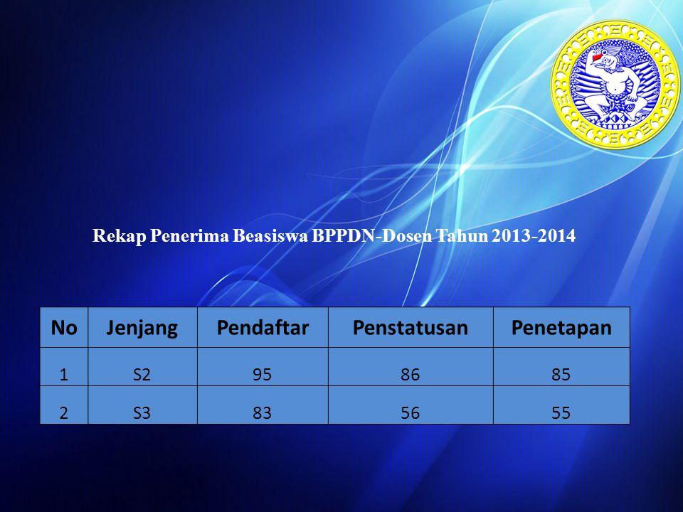 Rekap Penerima Beasiswa BPPDN-Dosen Tahun 2013-2014 NoJenjangPendaftarPenstatusanPenetapan 1S2958685 2S3835655