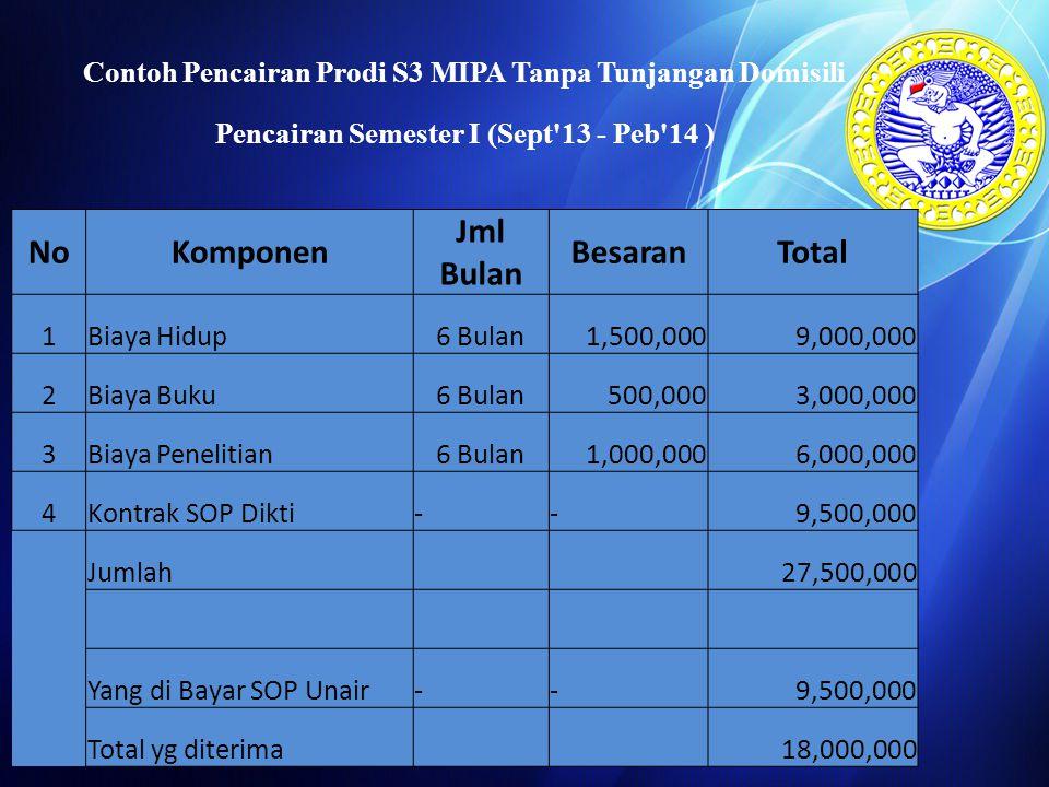 Penetapan Biaya SOP Dikti untuk jenjang Doktor NoProgram Studi Kontrak DiktiSK Rektor Unair Biaya SOP/SmtSOP / SemesterSP3 / 3thRegistrasiJumlah 123 456 7 = (4+5+6) 1Ilmu Akuntansi 13,500,00011,000,00010,000,000767,00021,767,000 ( dibagi jumlah semester) 11,000,0001,666,667127,83312,794,500 2Ilmu Ekonomi 13,750,00010,000,00015,000,000767,00025,767,000 10,000,0002,500,000127,83312,627,833 3Ilmu Ekonomi Islam 12,500,00010,000,000 767,00020,767,000 10,000,0001,666,667127,83311,794,500 4Ilmu Farmasi 10,625,0007,500,00012,500,000767,00020,767,000 7,500,0002,083,333127,8339,711,167 5Ilmu Hukum 12,750,0009,000,00015,000,000767,00024,767,000 9,000,0002,500,000127,83311,627,833 6Ilmu Kedokteran 11,250,0007,500,00015,000,000767,00023,267,000 7,500,0002,500,000127,83310,127,833 7Ilmu Kesehatan 11,500,0009,000,00010,000,000767,00019,767,000 9,000,0001,666,667127,83310,794,500 8Matematika dan Ilmu Pengetahuan Alam 10,000,0007,500,00010,000,000767,00018,267,000 7,500,0001,666,667127,8339,294,500 9Ilmu Psikologi 12,500,00010,000,000 767,00020,767,000 10,000,0001,666,667127,83311,794,500 10Ilmu Sosial 11,500,0009,000,00010,000,000767,00019,767,000 9,000,0001,666,667127,83310,794,500 11Pengembangan Sumber Daya Manusia 12,500,00010,000,000 767,00020,767,000 10,000,0001,666,667127,83311,794,500
