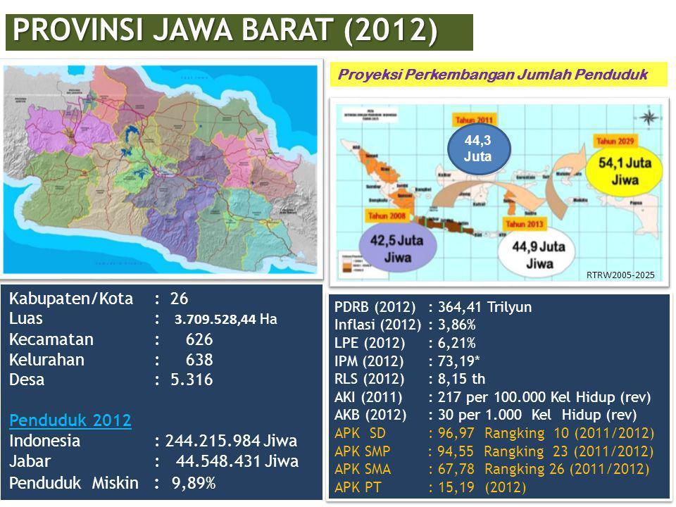 Kabupaten/Kota : 26 Luas : 3.709.528,44 Ha Kecamatan : 626 Kelurahan : 638 Desa : 5.316 Penduduk 2012 Indonesia : 244.215.984 Jiwa Jabar : 44.548.431 Jiwa Penduduk Miskin : 9,89% PROVINSI JAWA BARAT (2012) Proyeksi Perkembangan Jumlah Penduduk PDRB (2012) : 364,41 Trilyun Inflasi (2012) : 3,86% LPE (2012) : 6,21% IPM (2012) : 73,19* RLS (2012) : 8,15 th AKI (2011) : 217 per 100.000 Kel Hidup (rev) AKB (2012) : 30 per 1.000 Kel Hidup (rev) APK SD : 96,97 Rangking 10 (2011/2012) APK SMP : 94,55 Rangking 23 (2011/2012) APK SMA : 67,78 Rangking 26 (2011/2012) APK PT : 15,19 (2012) PDRB (2012) : 364,41 Trilyun Inflasi (2012) : 3,86% LPE (2012) : 6,21% IPM (2012) : 73,19* RLS (2012) : 8,15 th AKI (2011) : 217 per 100.000 Kel Hidup (rev) AKB (2012) : 30 per 1.000 Kel Hidup (rev) APK SD : 96,97 Rangking 10 (2011/2012) APK SMP : 94,55 Rangking 23 (2011/2012) APK SMA : 67,78 Rangking 26 (2011/2012) APK PT : 15,19 (2012) 44,3 Juta RTRW2005-2025