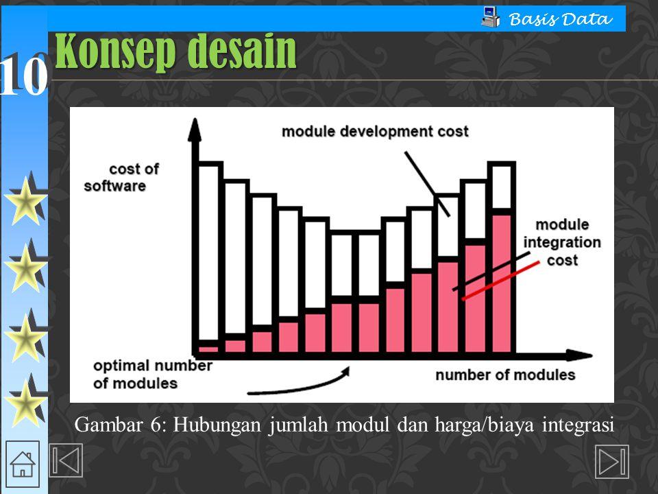 10 Basis Data Konsep desain Gambar 6: Hubungan jumlah modul dan harga/biaya integrasi