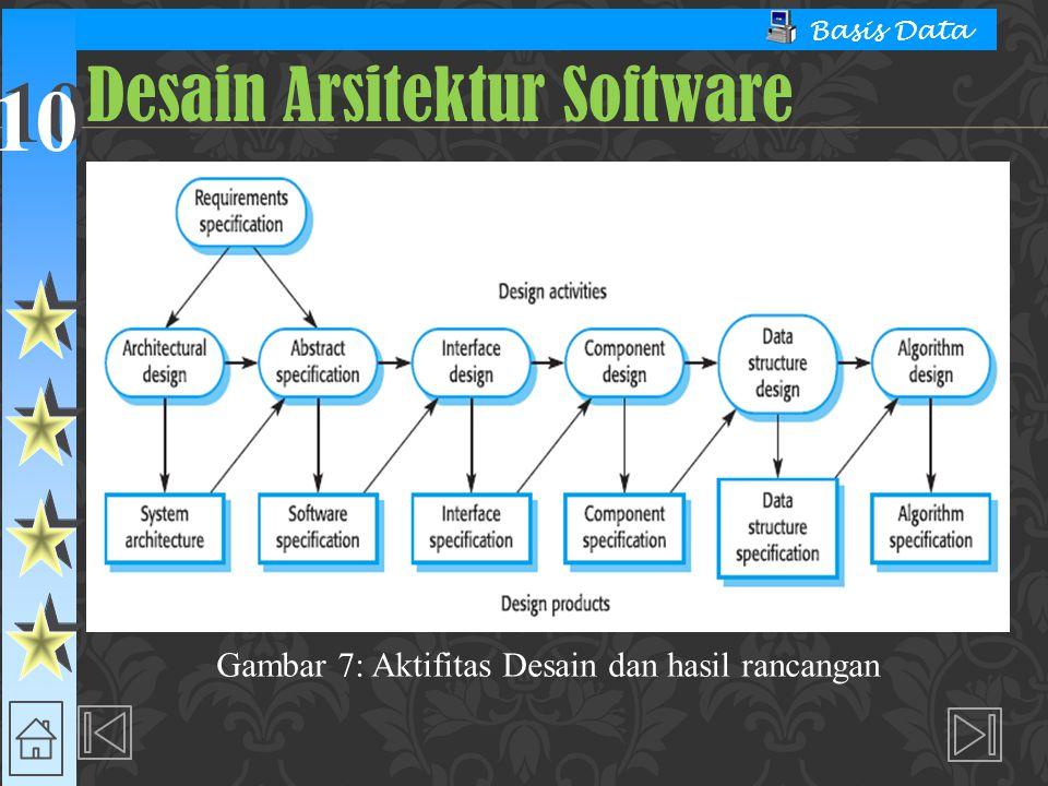 10 Basis Data Desain Arsitektur Software Gambar 7: Aktifitas Desain dan hasil rancangan
