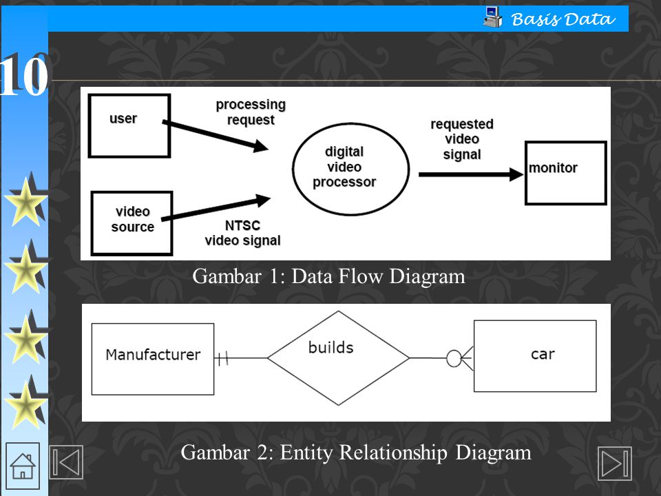 10 Basis Data Gambar 1: Data Flow Diagram Gambar 2: Entity Relationship Diagram