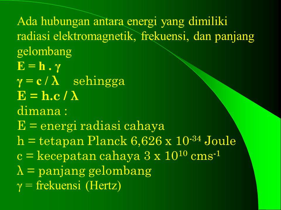 Ada hubungan antara energi yang dimiliki radiasi elektromagnetik, frekuensi, dan panjang gelombang E = h.