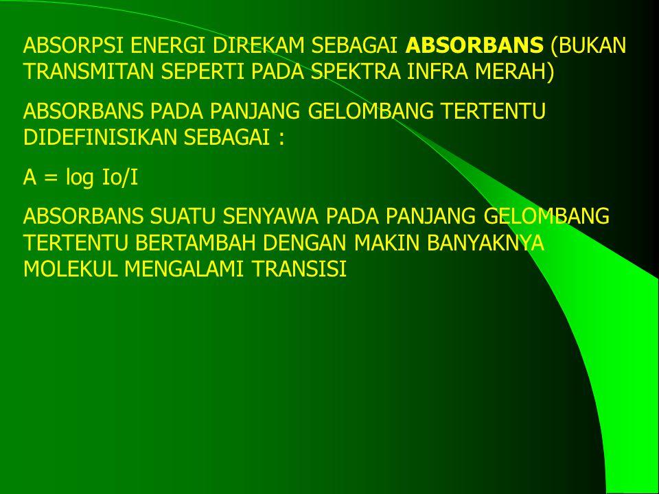 ABSORPSI ENERGI DIREKAM SEBAGAI ABSORBANS (BUKAN TRANSMITAN SEPERTI PADA SPEKTRA INFRA MERAH) ABSORBANS PADA PANJANG GELOMBANG TERTENTU DIDEFINISIKAN SEBAGAI : A = log Io/I ABSORBANS SUATU SENYAWA PADA PANJANG GELOMBANG TERTENTU BERTAMBAH DENGAN MAKIN BANYAKNYA MOLEKUL MENGALAMI TRANSISI