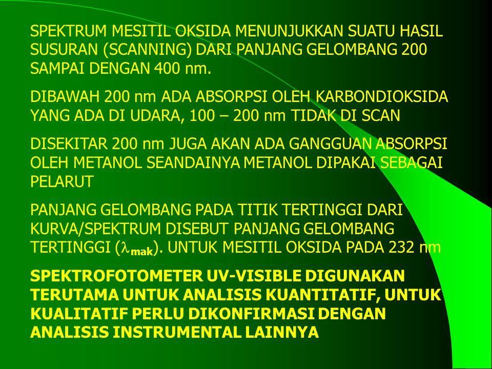 SPEKTRUM MESITIL OKSIDA MENUNJUKKAN SUATU HASIL SUSURAN (SCANNING) DARI PANJANG GELOMBANG 200 SAMPAI DENGAN 400 nm.