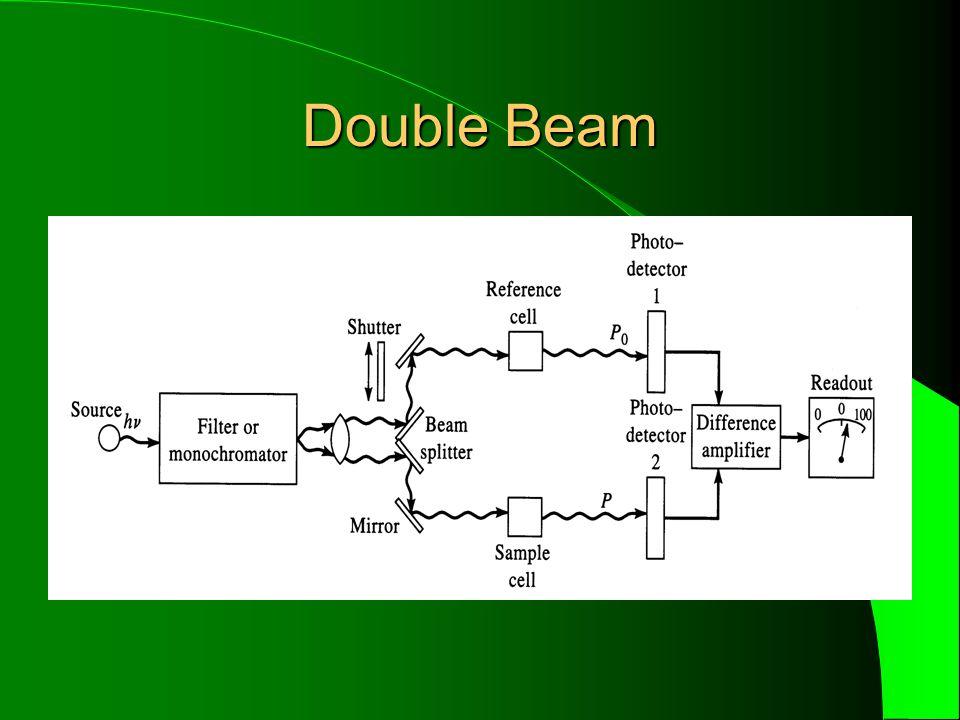 Double Beam