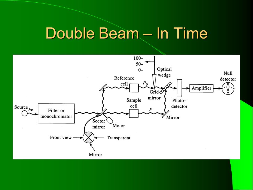 Double Beam – In Time