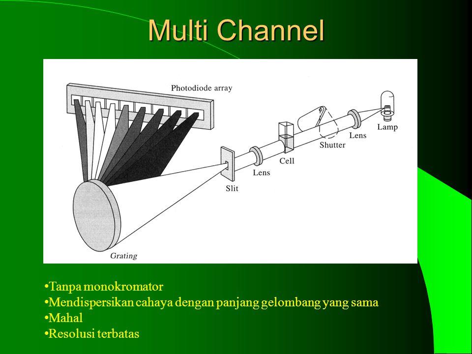Multi Channel Tanpa monokromator Mendispersikan cahaya dengan panjang gelombang yang sama Mahal Resolusi terbatas