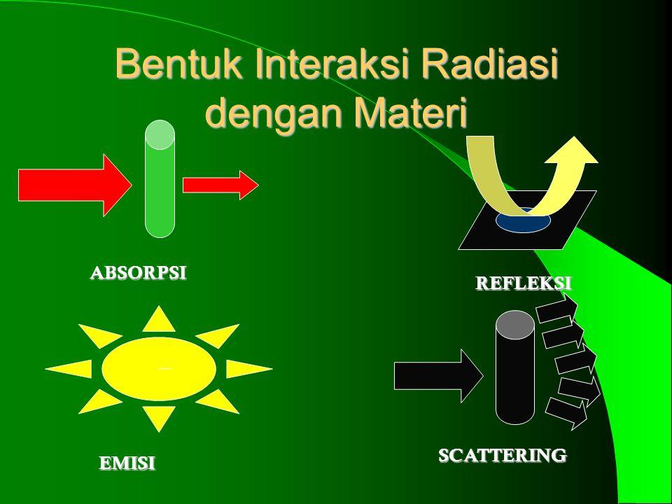 Bentuk Interaksi Radiasi dengan Materi ABSORPSI – EMISI REFLEKSI SCATTERING