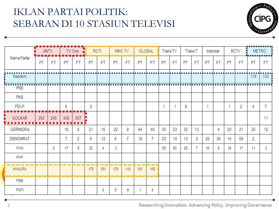 Researching Innovation, Advancing Policy, Improving Governance 3 IKLAN PARTAI POLITIK: SEBARAN DI 10 STASIUN TELEVISI