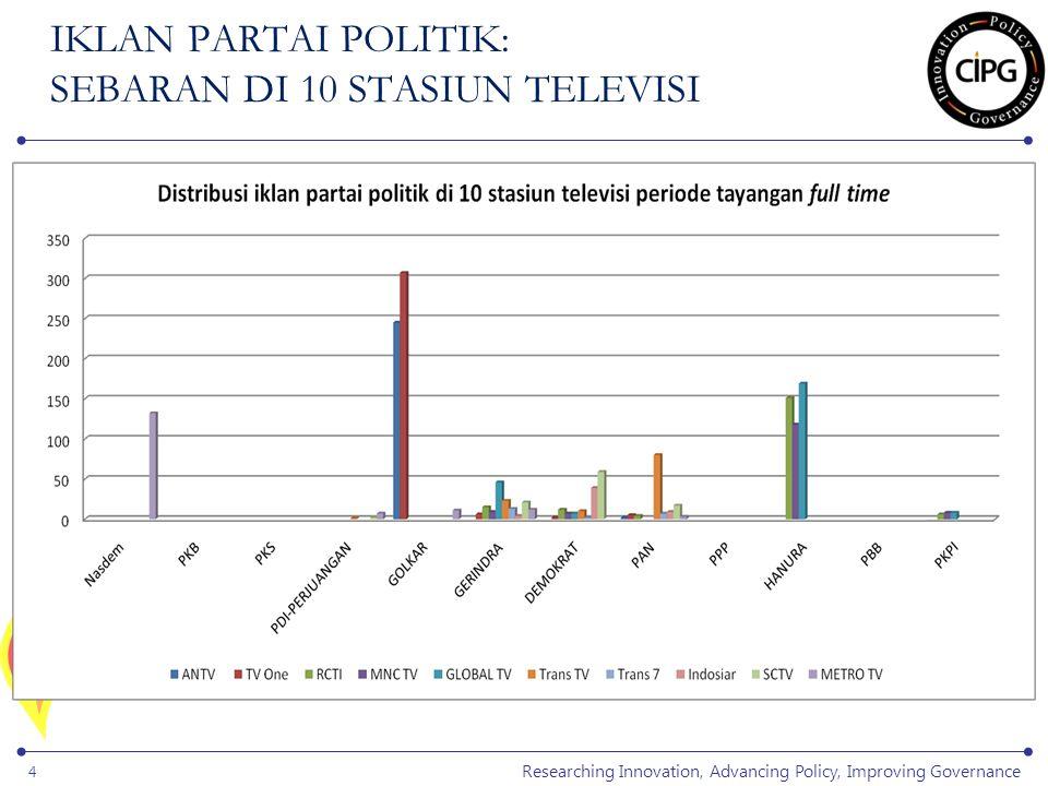 Researching Innovation, Advancing Policy, Improving Governance 5 STRATEGI KOMUNIKASI PARPOL DI TELEVISI