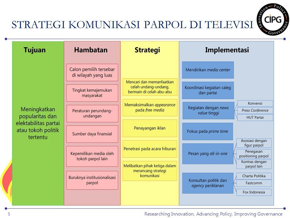Researching Innovation, Advancing Policy, Improving Governance 6 APA YANG TERJADI.