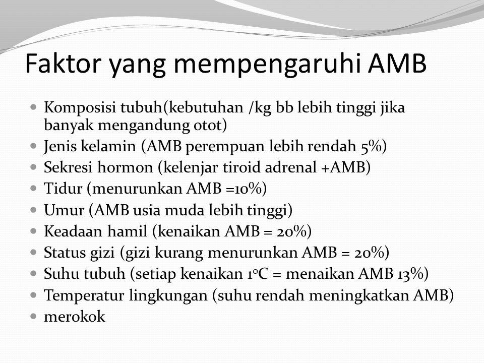 Kategori Ambang Batas IMT untuk Indonesia ( Sumber : Depkes, 1994.